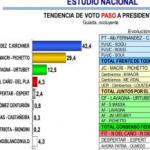 EXCLUSIVO: encuesta de Hugo Haime señala que Alberto Fernández le ganaría la Presidencia a Macri en primera vuelta